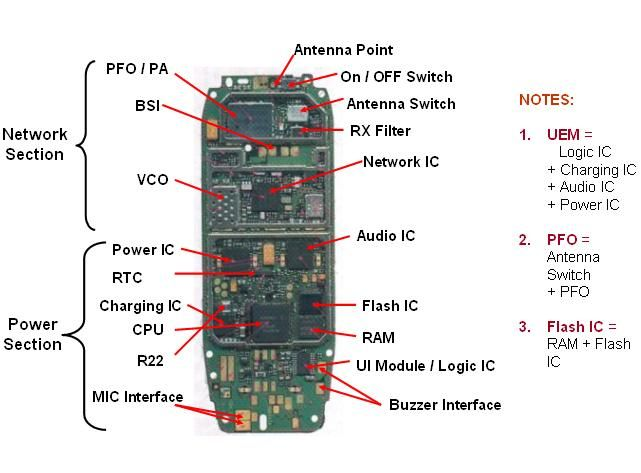 Mobile Phone PCB Diagram with Parts Electronics Technician