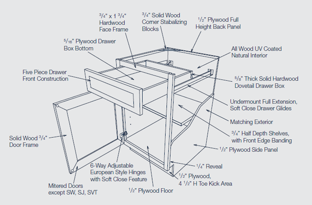 Door Style 12 Archives Kitchen Liquidators Soft Close Drawers Dovetail Drawers Face Framing