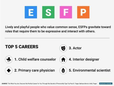 Top Careers For ESFP
