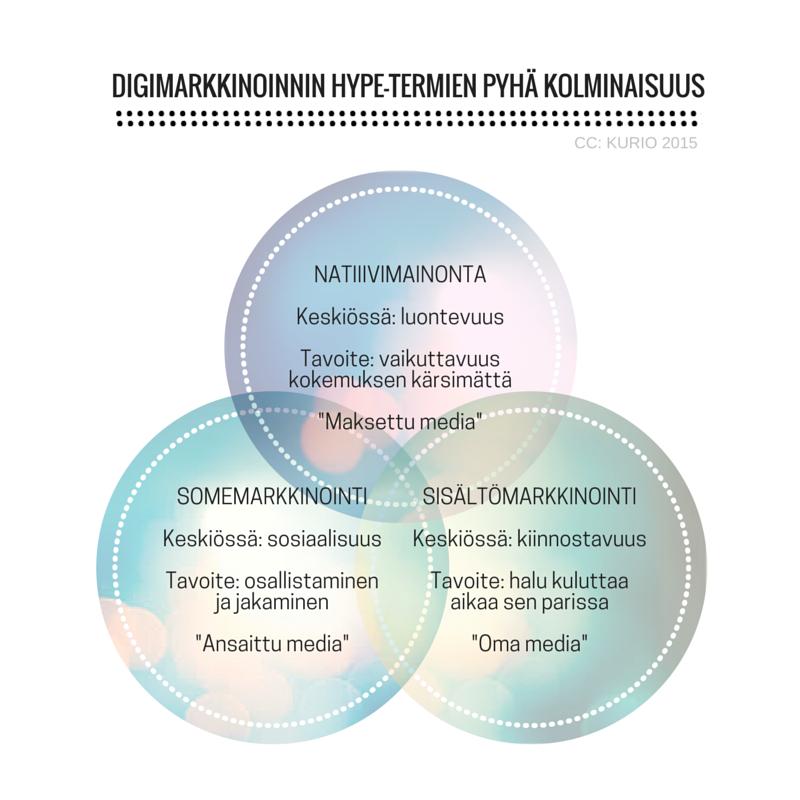 Digimarkkinoinnin hypetermien pyhä kolminaisuus CC Kurio 2015