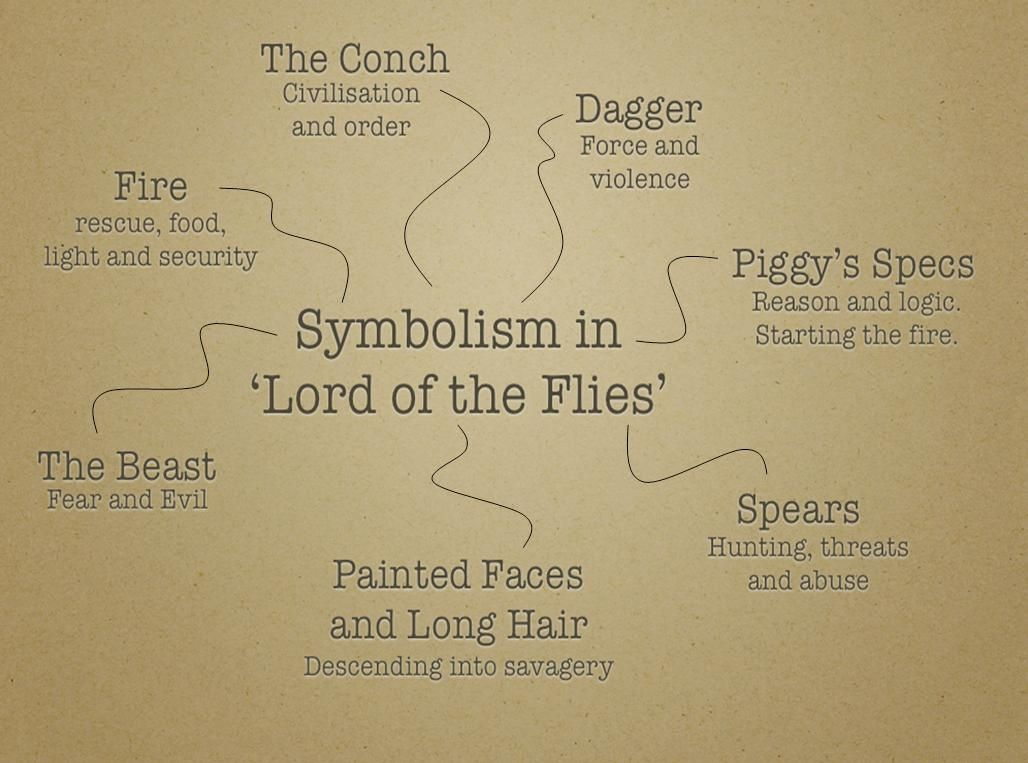 essay about lord of the flies One of golding's main techniques for presenting his dramatic conflict involves the use of symbols lord of the flies is a highly symbolic novel, and many of its.