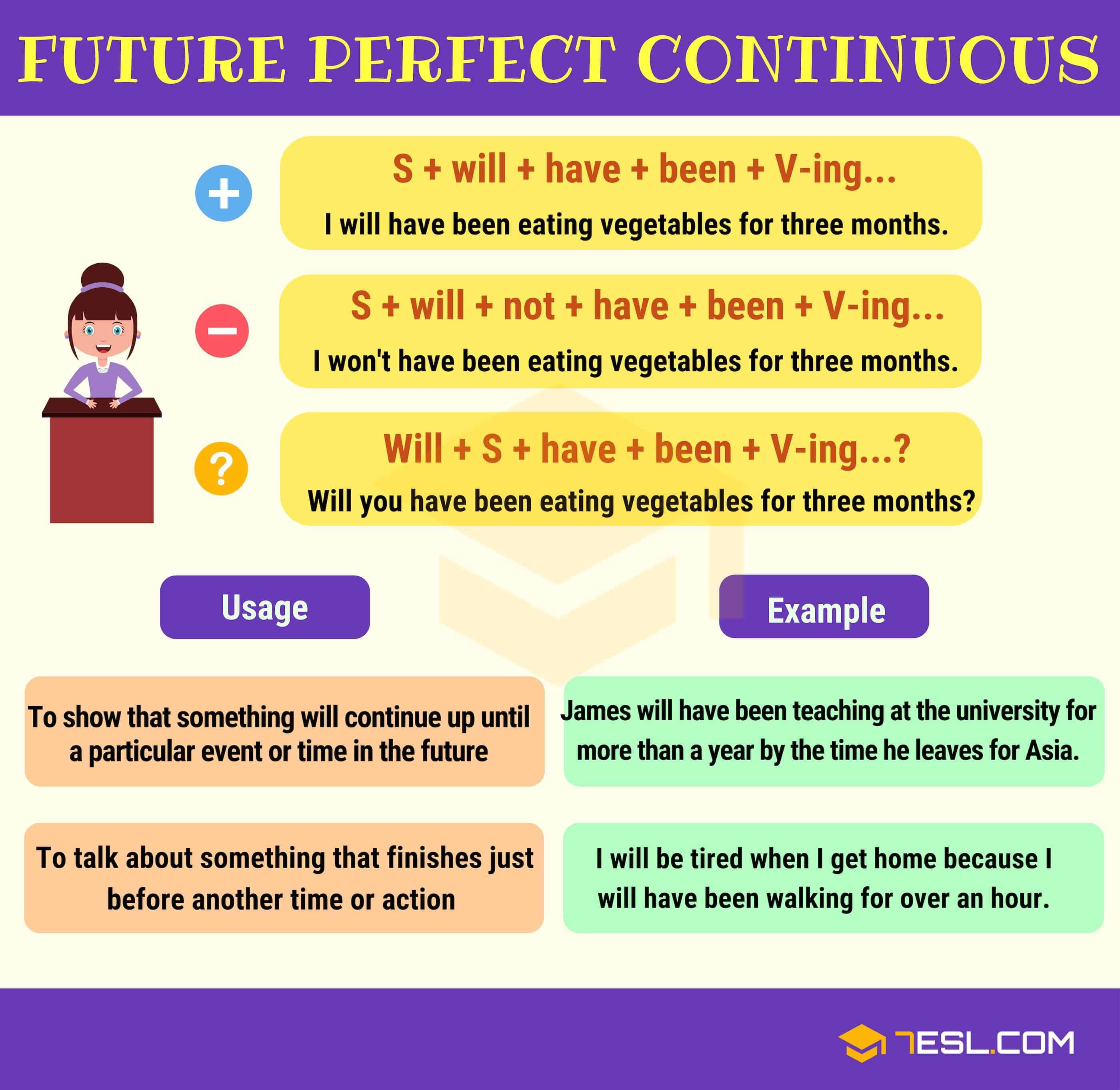 Future Perfect Continuous Tense Useful Rules Amp Examples