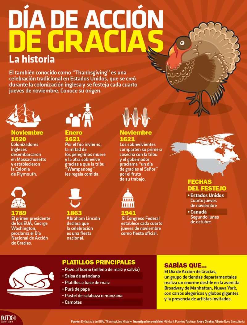 Thanksgiving in Spanish Class: A Mega-Collection of Classroom Ideas