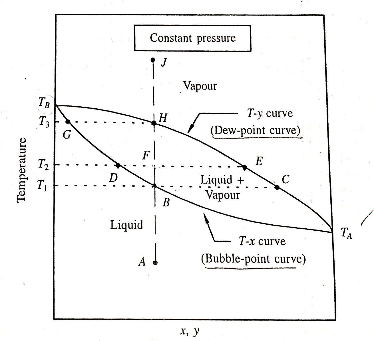 Phase Equilibrium In 2020 Thermodynamics Energy Transfer Equilibrium
