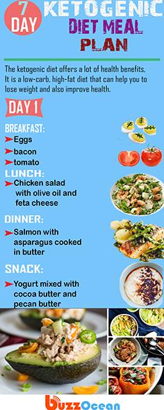 keto diet menu low cost
