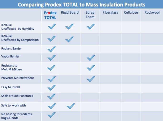Comparing Insulation Types Types Of Insulation Insulation Rigid Insulation