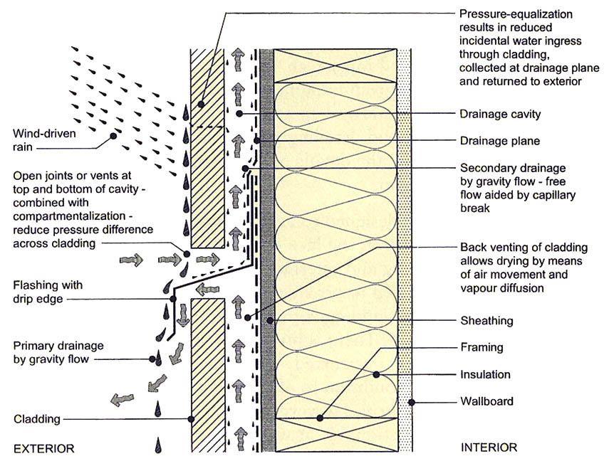 Rain Screen Siding 101 Rainscreen Cladding Cladding Facade Architecture