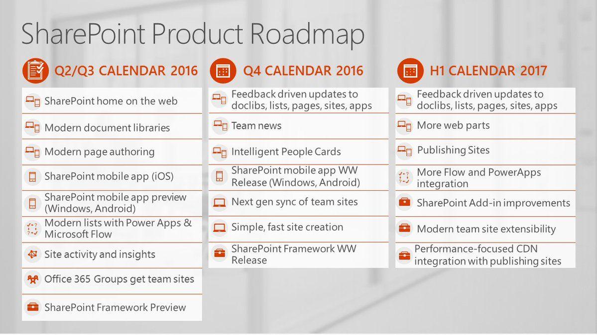 Microsoft SharePoint (@SharePoint)   Twitter   Gateway