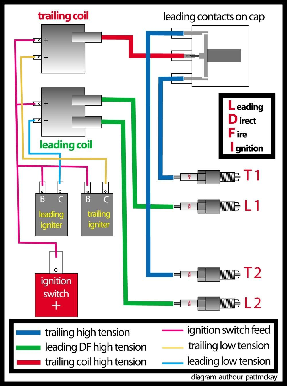f51a9f8accfbb2accd16cb3edbec5003 here is a simple wiring diagram for a single leading direct fire rx7 spark plug wire diagram at crackthecode.co