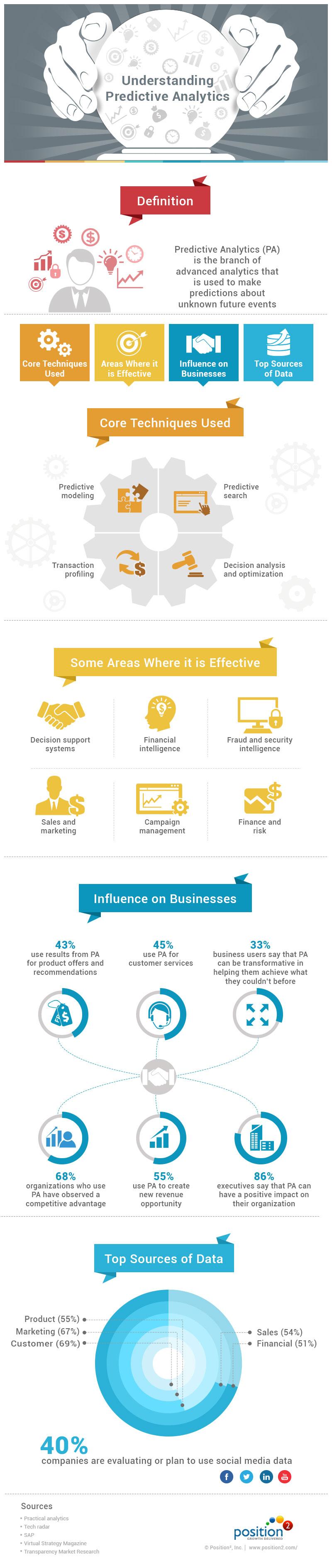 understanding #predictive #analytics- #infographic | a digital
