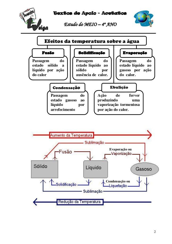 Excepcional Textos de Apoio - Acetatos Estudo do MEIO – 4º ANO Efeitos da  BD23