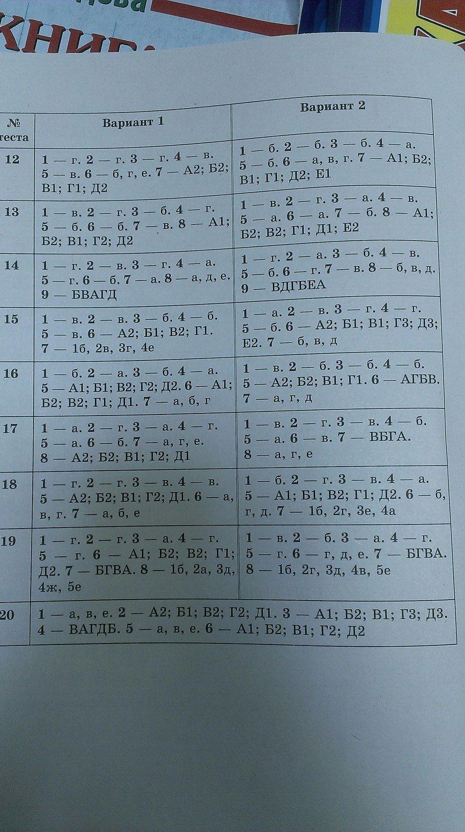 Ответы на тесты по биологии 8 класс гекалюк м.с 2017 год
