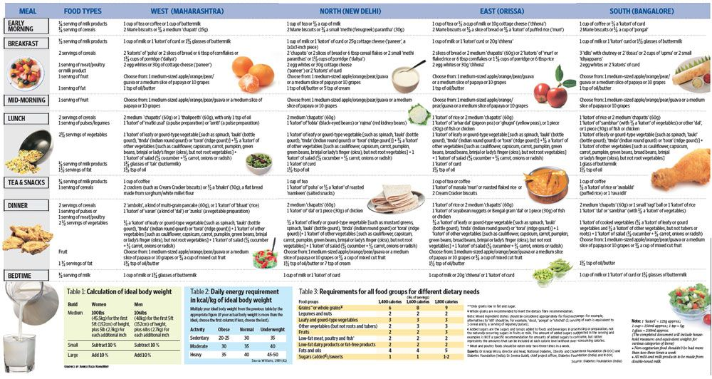 diet_chart_l1.jpg 1 000×532 pixels | Exercise Board | Pinterest ...