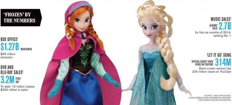 How Disney Has Managed to Keep 'Frozen' Red Hot | CMO Strategy - Advertising Age