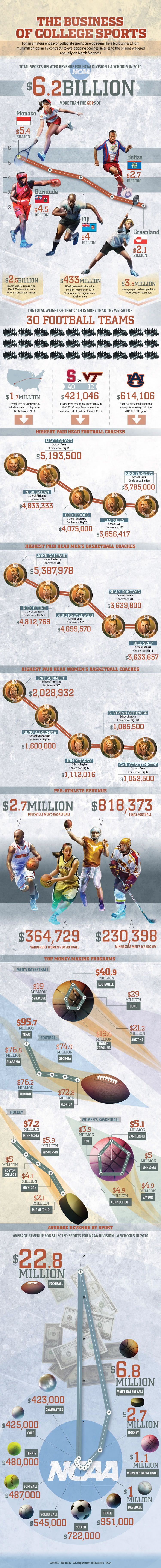 Infographic The Business of College Sports Sports