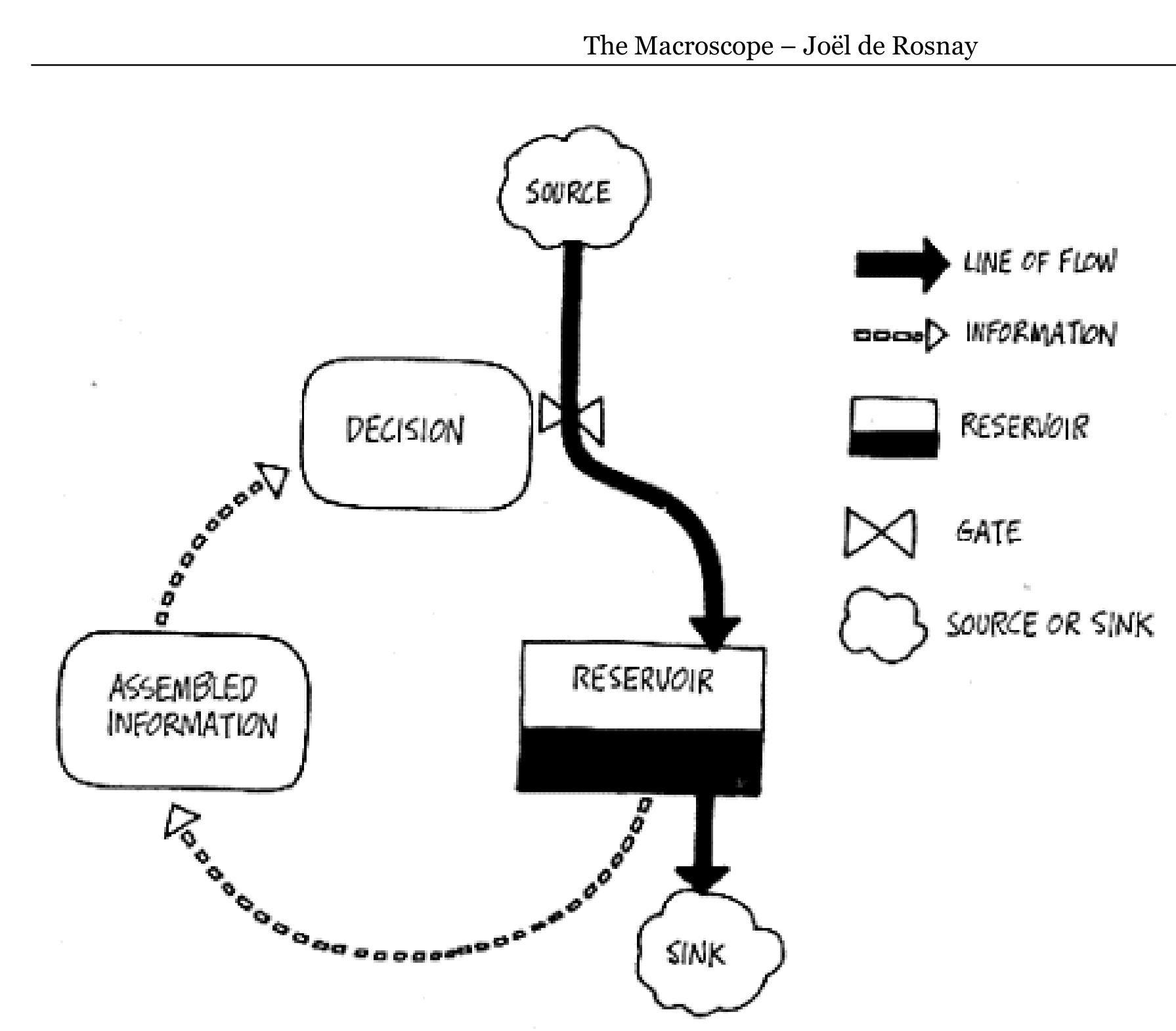 Macroscope Joel De Rosnay