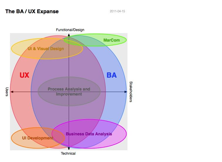 The Ba  Ux Expanse Business Analyst  User Experience Expanse