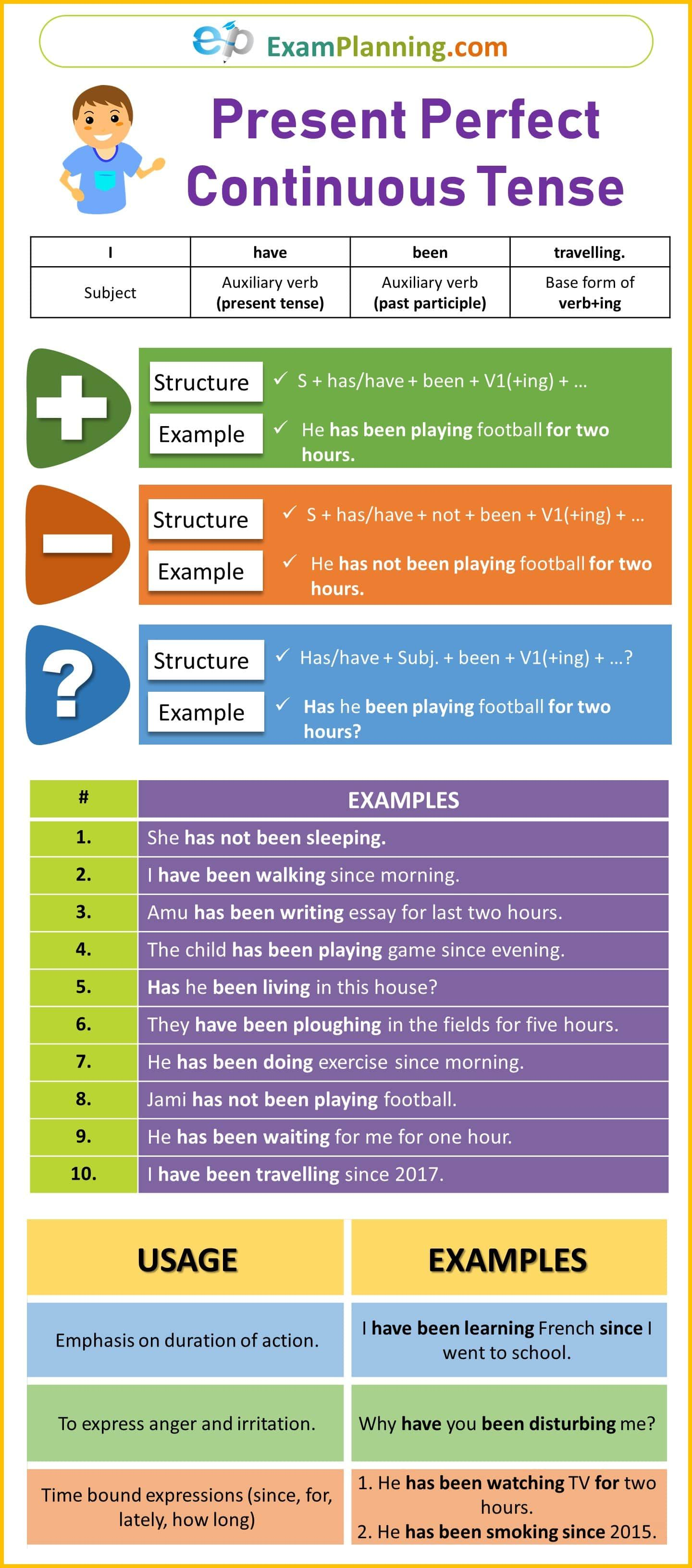 Present Perfect Continuous Tense Formula Usage Exercise