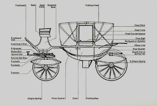 Carriage Parts Of A Landau
