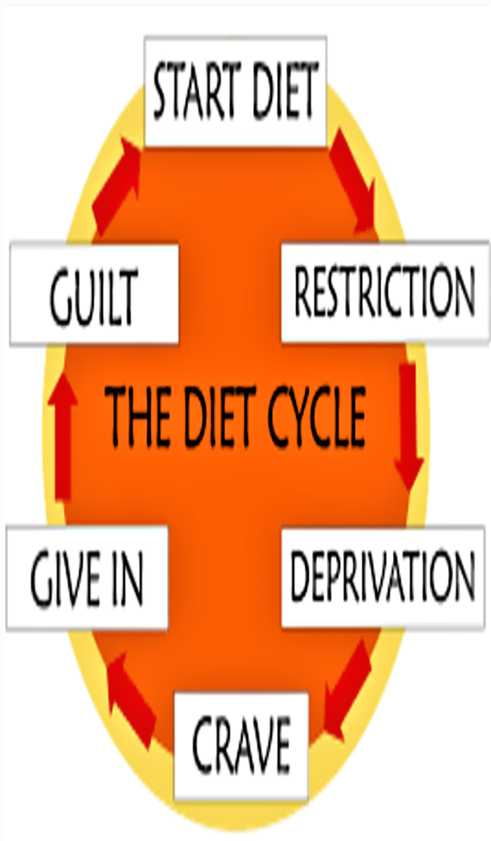fad diets definition - what are they? | health & fitness | pinterest