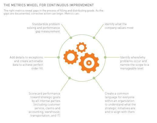 The Metrics Wheel fo Continuous Improvement #infographic #