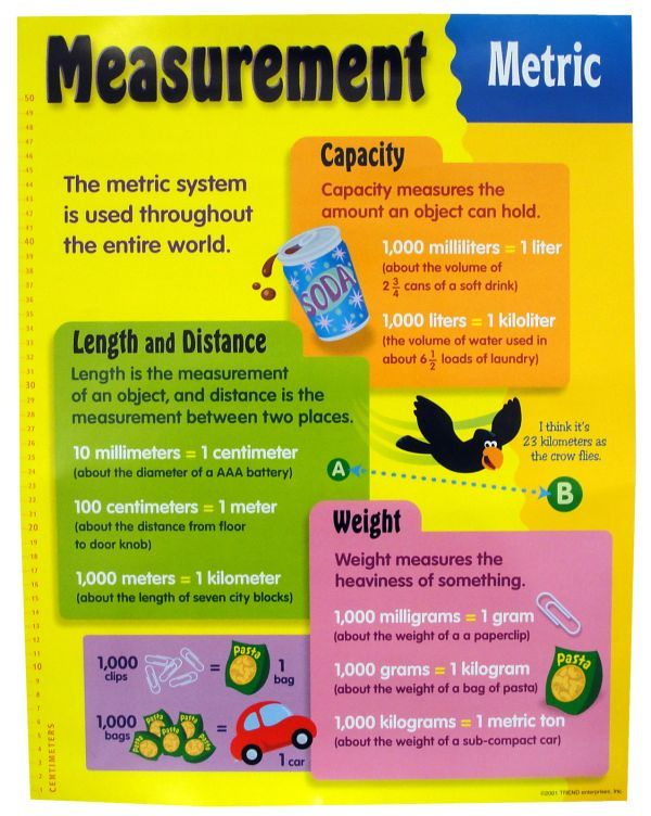 Metric Units And Measurement Educational ChildrenS Chart Mini