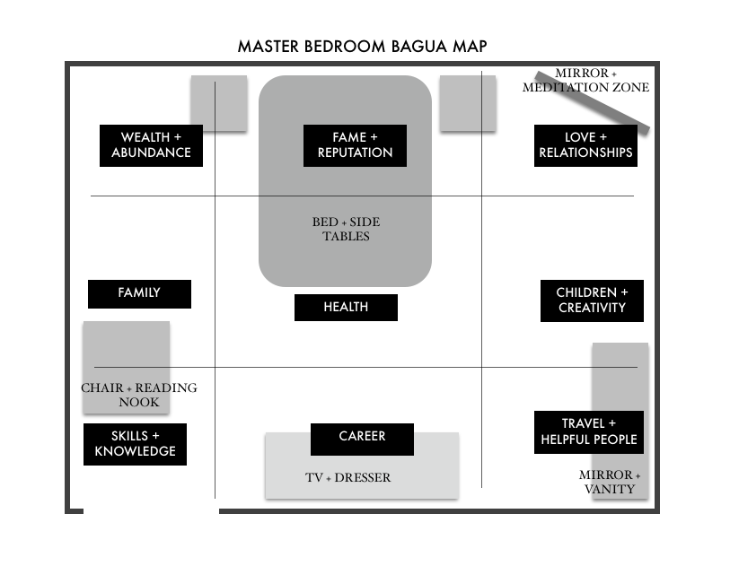 Blissful Living Spruce Up Your Bedroom With Feng Shui Ashlina Kaposta Feng Shui Bagua Map How To Feng Shui Your Home