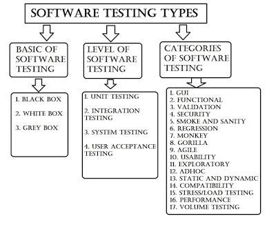 Types Of Software Testing Brief Overview The Quality Of Product