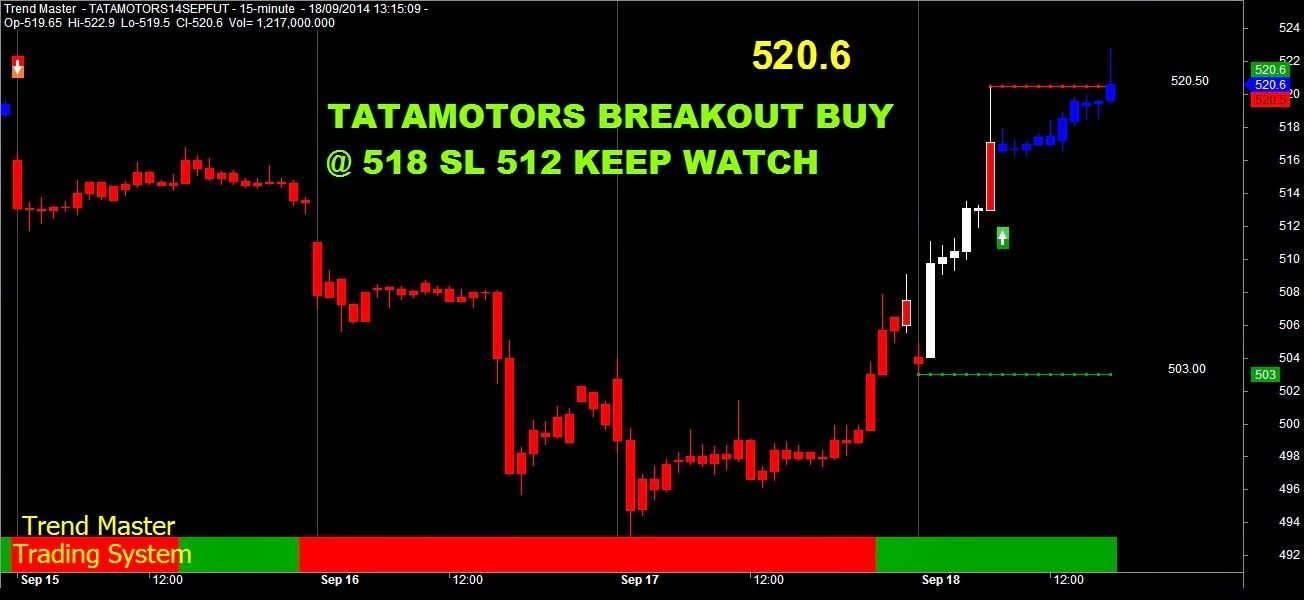 Profit Booking System Tatatamotors Breakout Buy Ideas For
