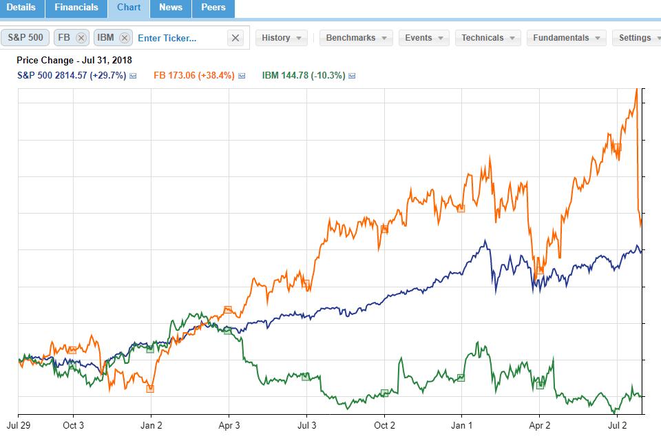Free Stock Charting Singapore