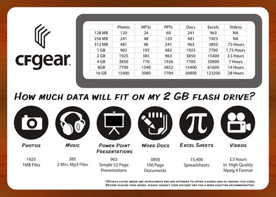 How Much Data Can A Usb Flash Drive Hold Cfgear Blog In Layperson Lingo Thank God I Always Wonder This Usb Flash Drive Custom Flash Drives Flash Drive