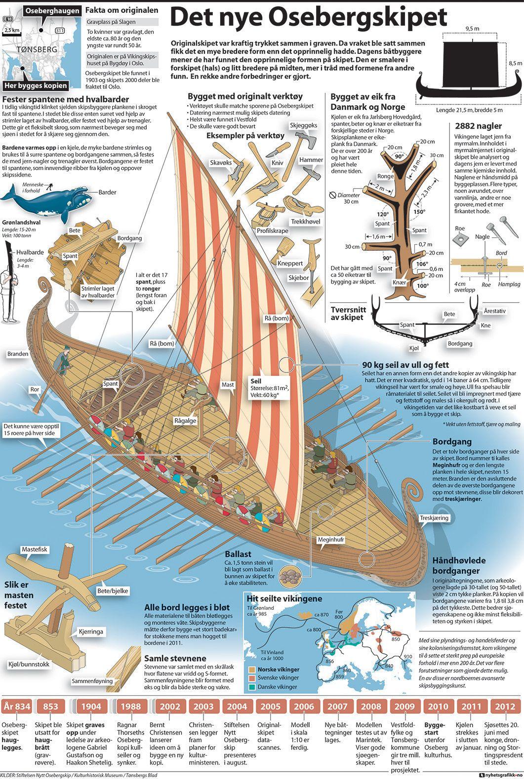 Nyhetsgrafikk Marco Vaglieri Oseberg Viking Ship Replica 2012 Pirate Diagram Piratediary