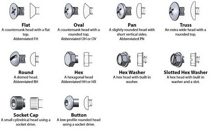 Cheat Guide Chart  Bolts Screws Washers Nuts Drive Charts