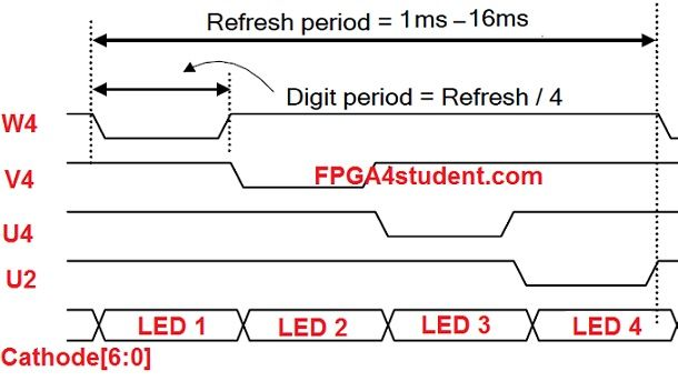 Timing Diagram Of The 4 Digit Seven Segment Display Fpga Projects