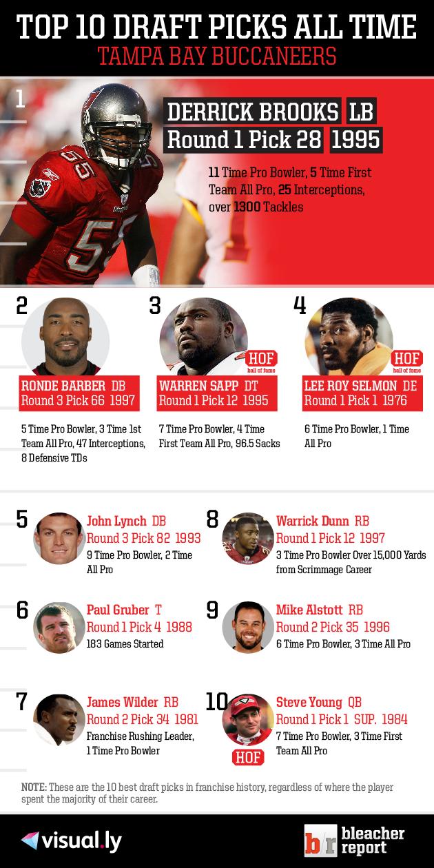 Top 10 Tampa Bay Buccaneers Draft Picks Of All Time Tampa Bay Buccaneers Tampa Bay Buccaneers