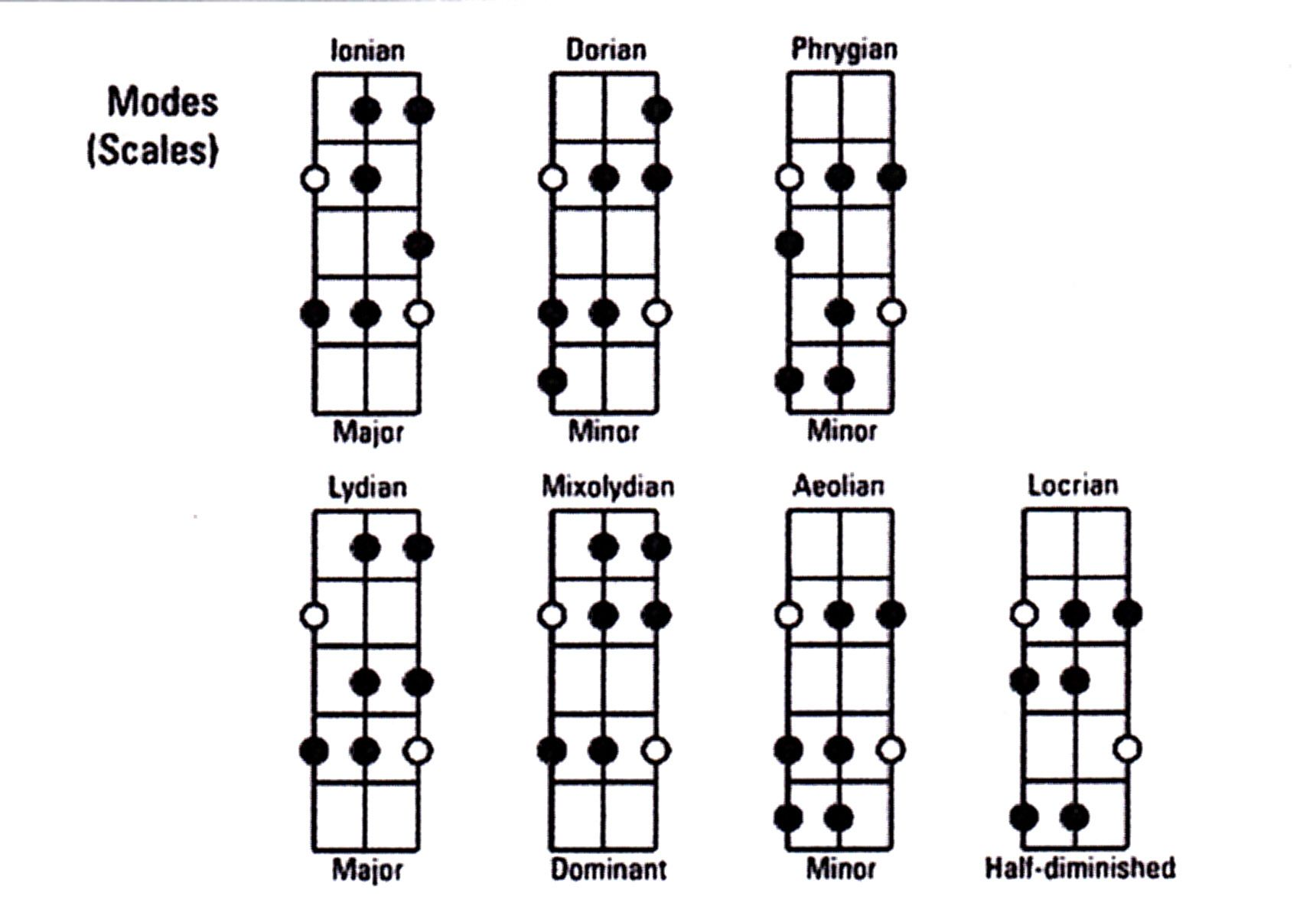 Modes Scales