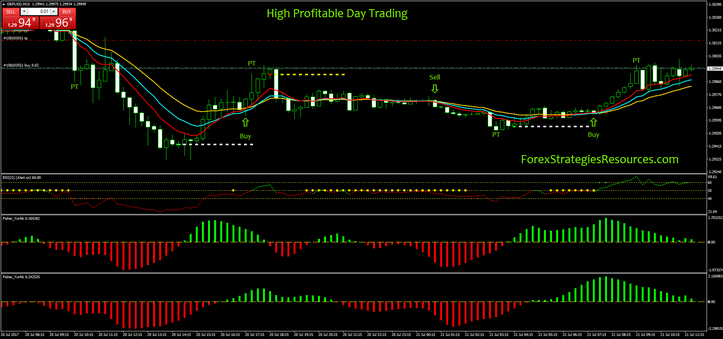 High Profitable Day Trading Day Trading Forex Trading Trading