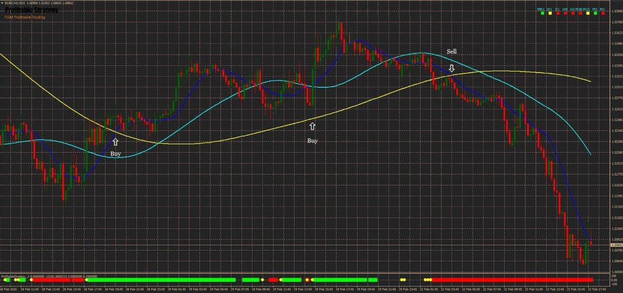 FGM Profitable Strategy | Trend Following Forex Strategy