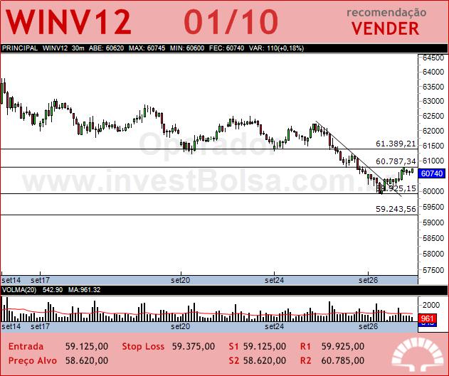 Mini �ndice - WINV12 - 01/10/2012 #WINV12 #analises #bovespa