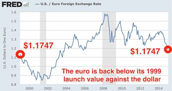 The Changes In Euro To Dollar Exchange Rate Graph From