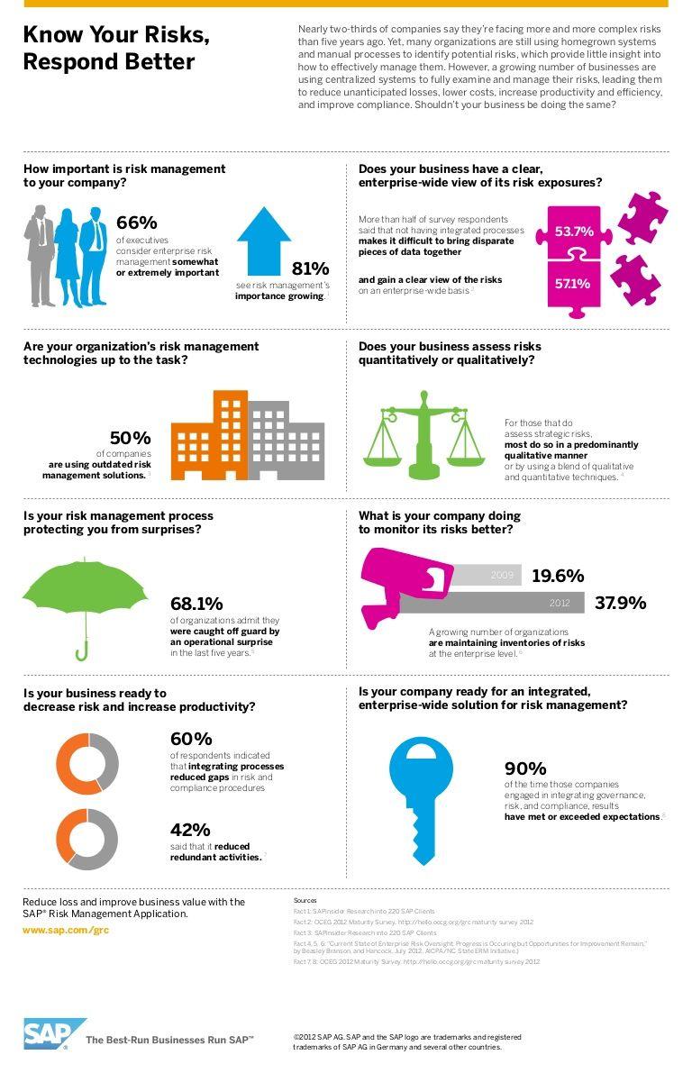 riskmanagementinfographic by SAP Analytics via