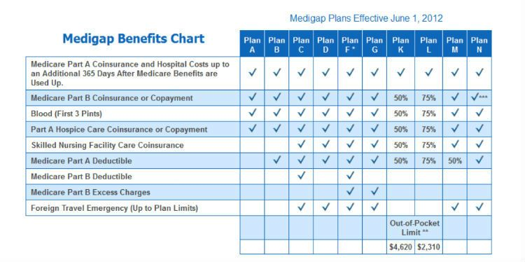 Medicare Supplemental Plans Supplemental Insurance Medicare