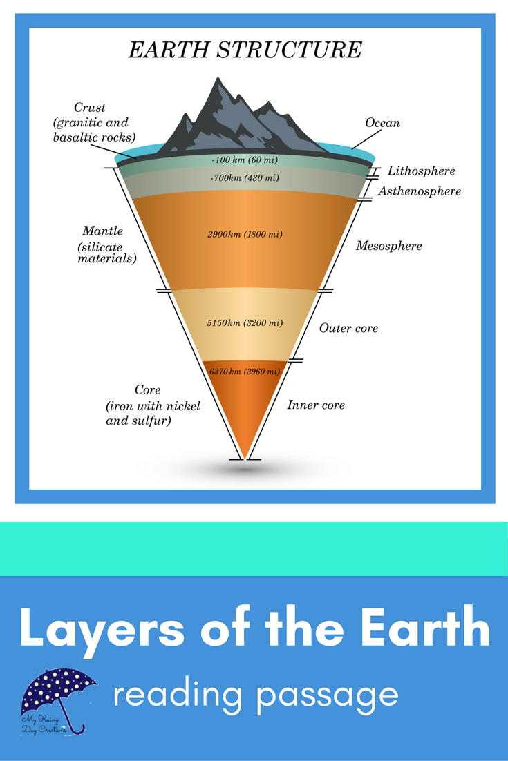 Compositional Layers Of The Earth Earth Science Activities Science Reading Passages Science Reading [ 1102 x 735 Pixel ]