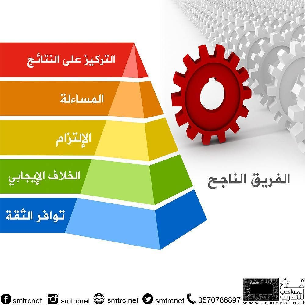 مركز صناع المواهب للتدريب On Instagram مواصفات الفريق الناجح قهوة تدريب نجاح شركة إعلان الرياض تسويق رتويت لقطة Pie Chart Chart Diagram
