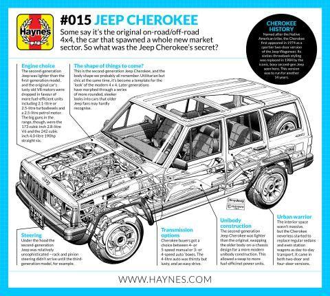 Pin By David Jones On Car Ideas Jeep Cherokee Jeep History