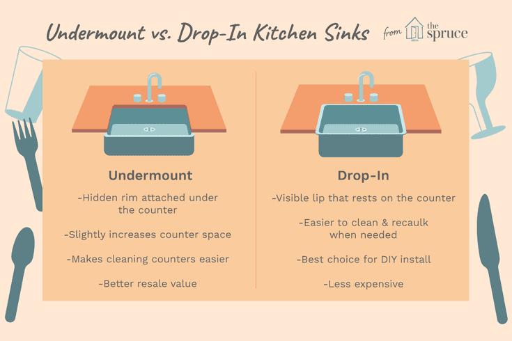 Drop In Vs Undermount Kitchen Sink Pros And Cons Drop In Kitchen Sink Undermount Kitchen Sinks Bathroom Sink