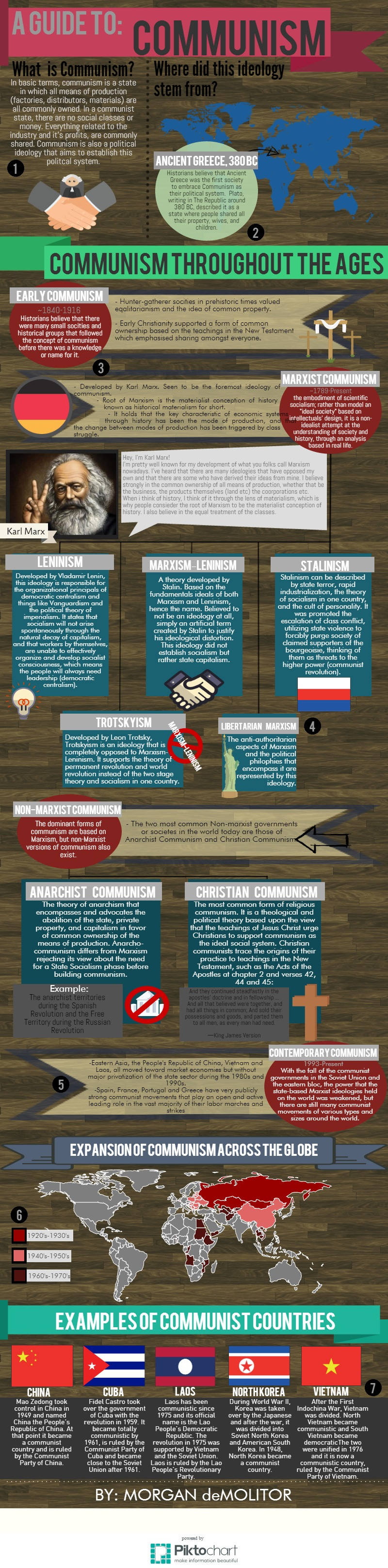 Communism Infographic. Piktochart Visual Editor Middle