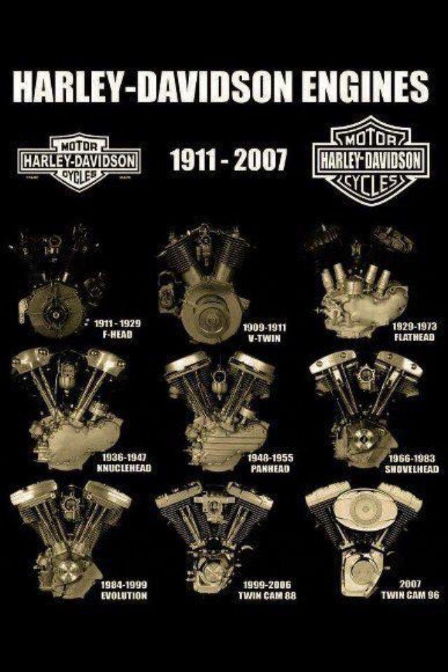 Harley Davidson Motorcycle Engines 1911-2007...