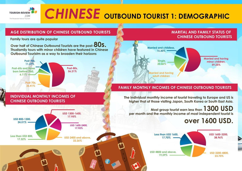 China Outbound Tourist Demography Travel motivation