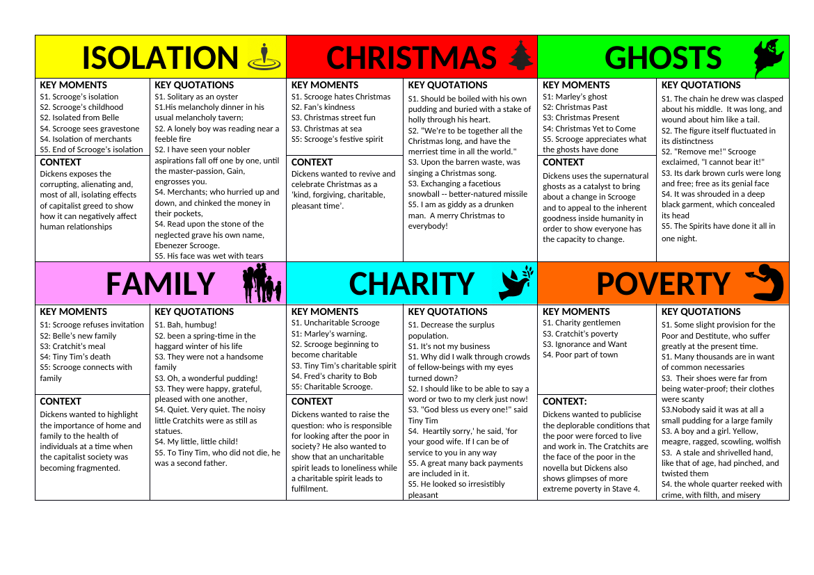 A Christmas Carol Theme Revision Cards Poverty Isolation